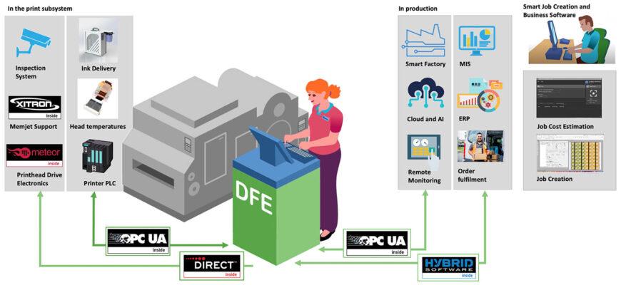 Схема взаимодействия препресс системы Global Graphics SmartDFE