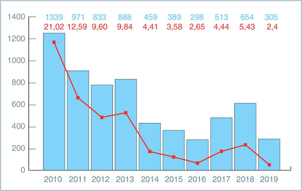 China printing market 2010 2019
