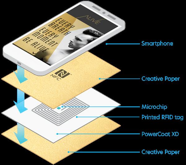 Схема устройства  материала Powercoat alive
