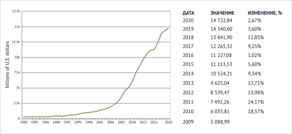 ВВП Китая, 1980 - 2020