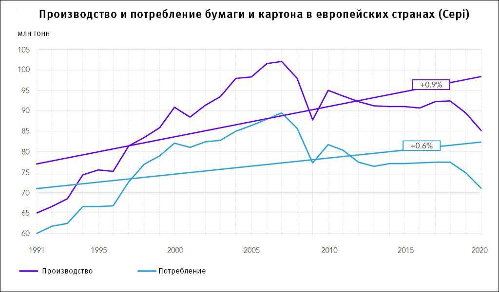 Производство и потребление бумаги и картона в европейских странах (Cepi)