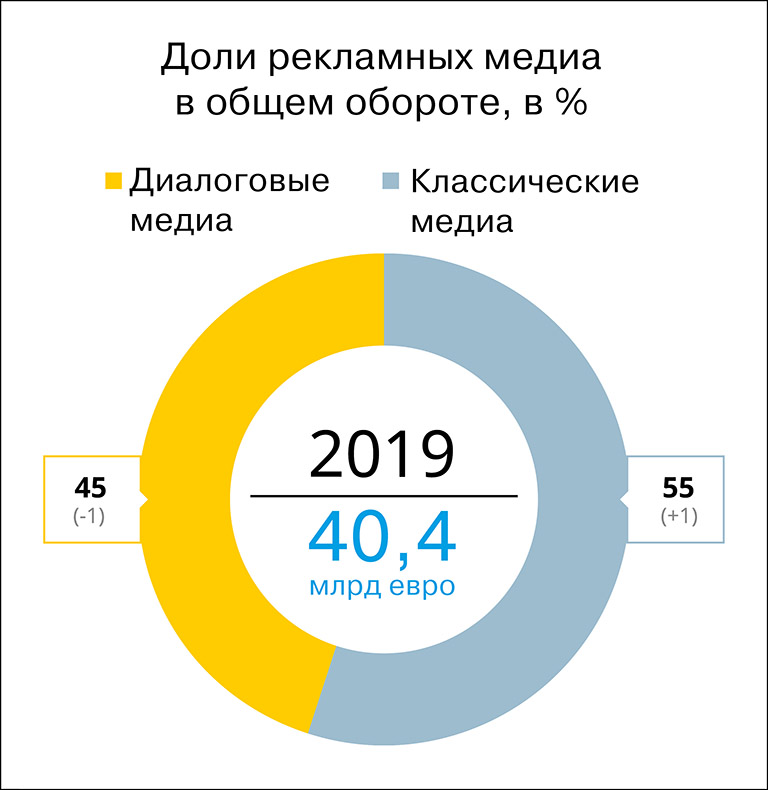 Ad market germany and russia 2019 2