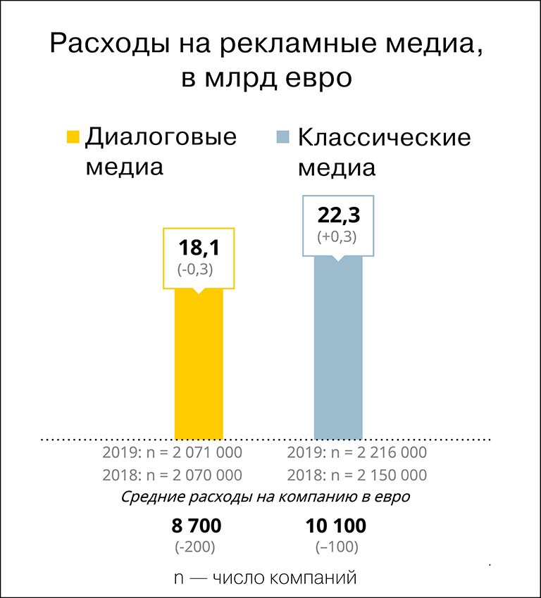 Ad market germany and russia 2019 3