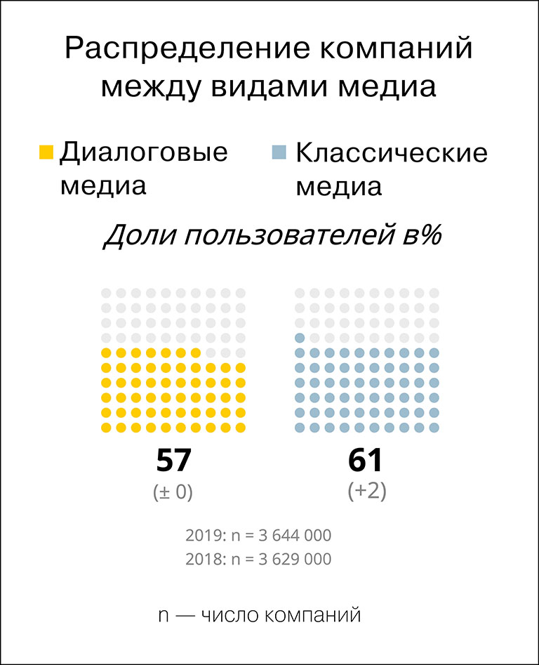 Ad market germany and russia 2019 4