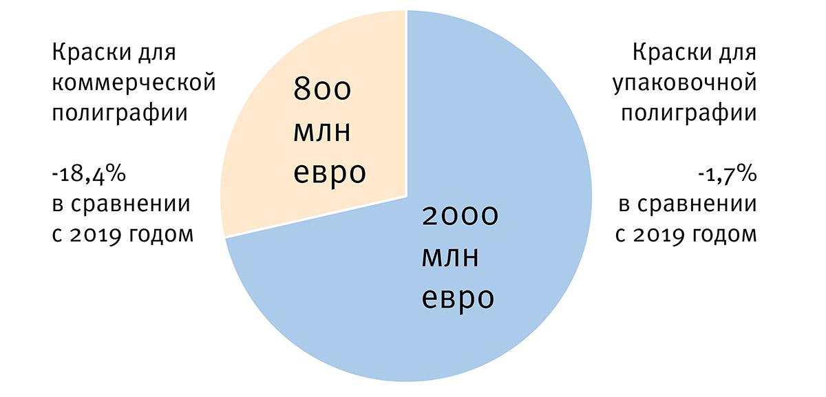 Eupia 2019 2020 ink market euro