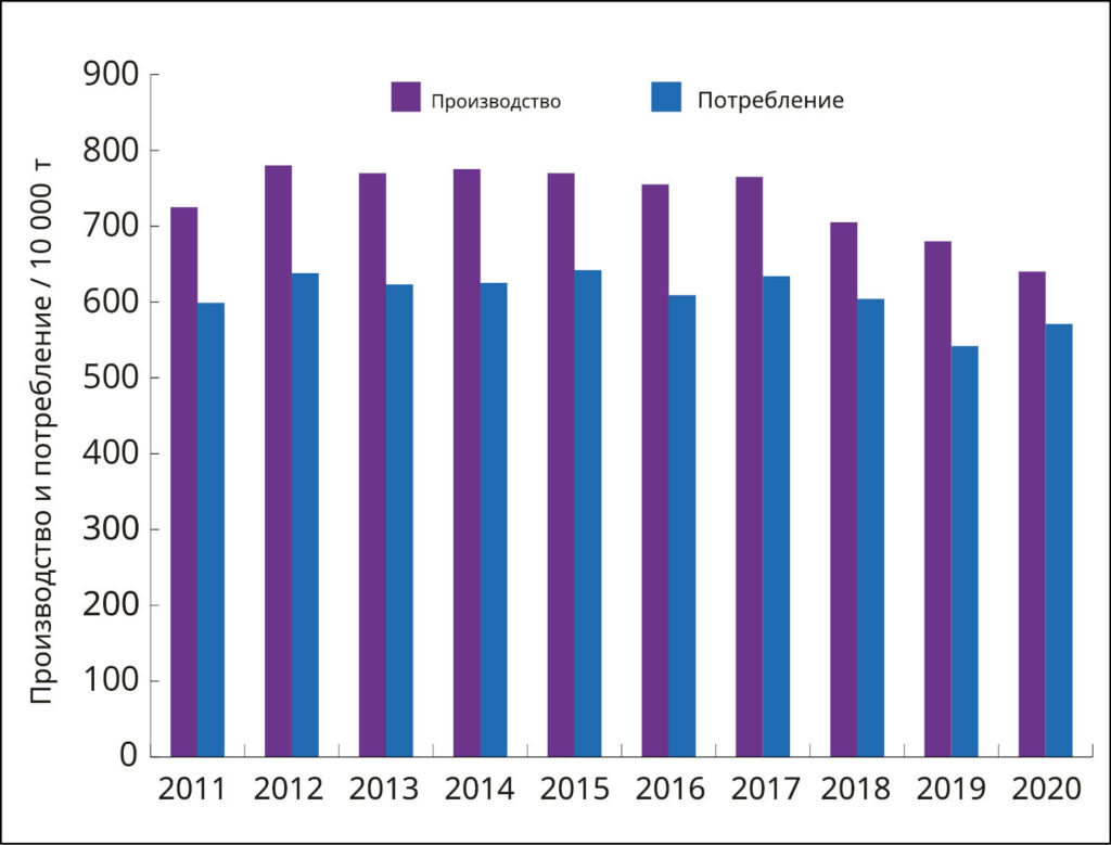 China paper market 2011 2020 02