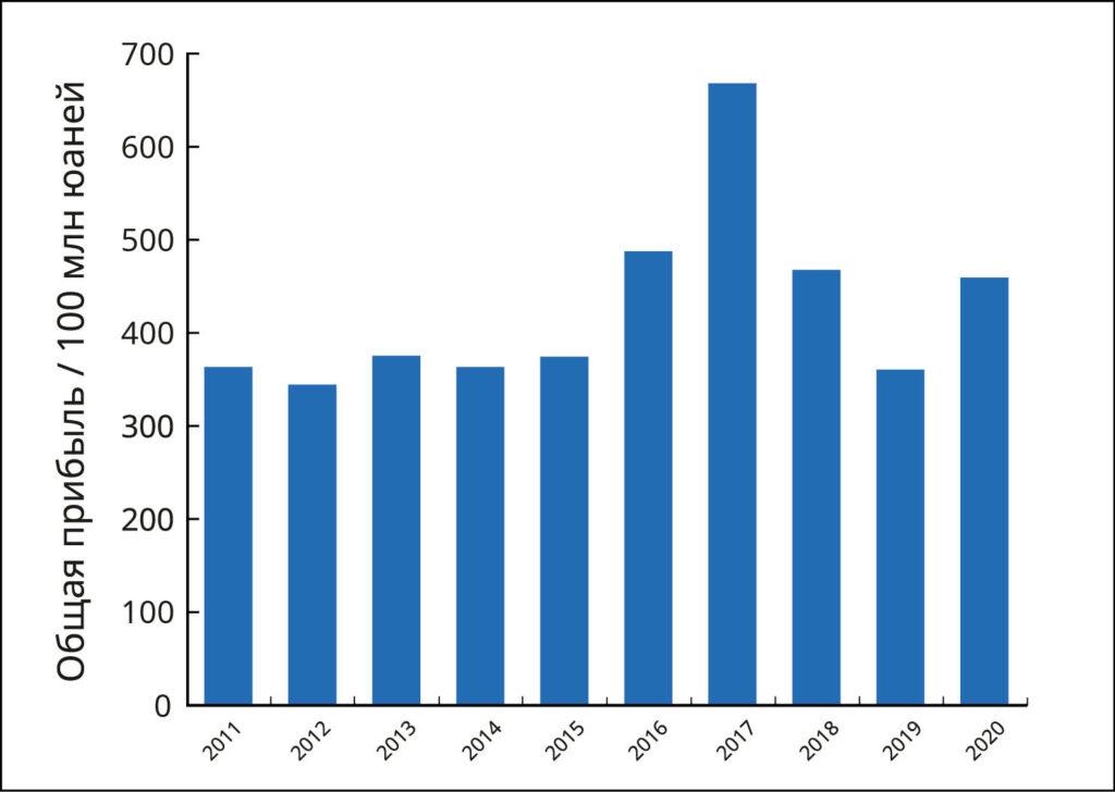 China paper market 2011 2020 08