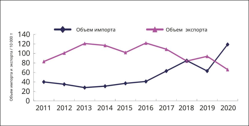 China paper market 2011 2020 14