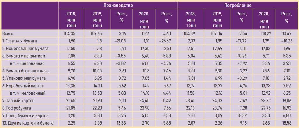Cnina paper market 2018 2020